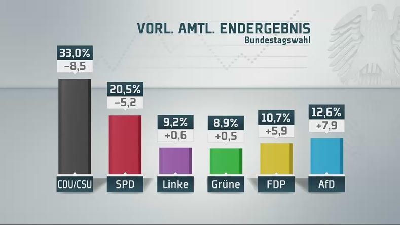 Bundestagswahl Live Ticker
